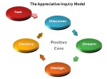 Appreciative-Inquiry-Diagram1